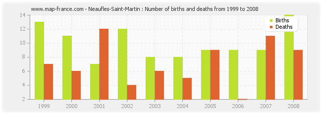 Neaufles-Saint-Martin : Number of births and deaths from 1999 to 2008