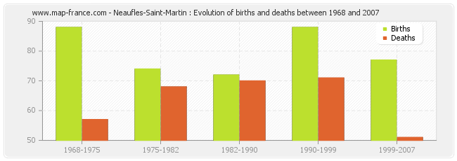 Neaufles-Saint-Martin : Evolution of births and deaths between 1968 and 2007