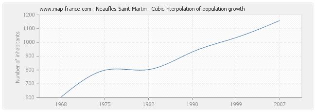 Neaufles-Saint-Martin : Cubic interpolation of population growth
