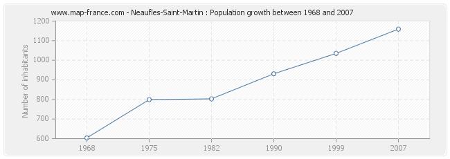 Population Neaufles-Saint-Martin