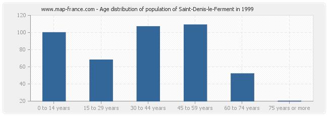Age distribution of population of Saint-Denis-le-Ferment in 1999
