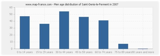 Men age distribution of Saint-Denis-le-Ferment in 2007