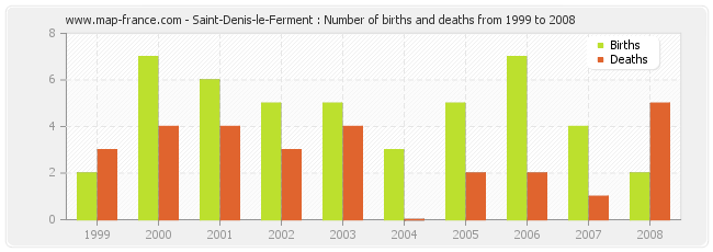 Saint-Denis-le-Ferment : Number of births and deaths from 1999 to 2008