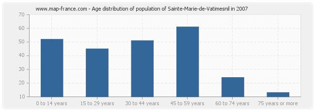 Age distribution of population of Sainte-Marie-de-Vatimesnil in 2007