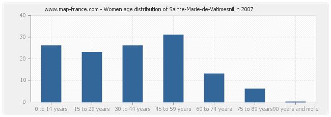 Women age distribution of Sainte-Marie-de-Vatimesnil in 2007