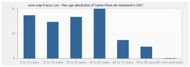 Men age distribution of Sainte-Marie-de-Vatimesnil in 2007