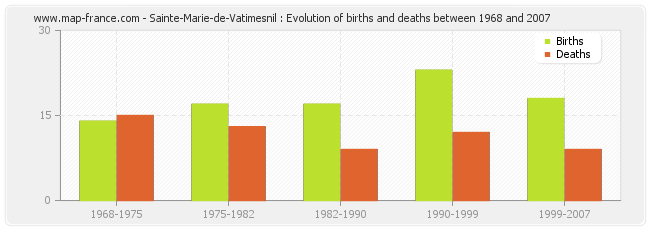 Sainte-Marie-de-Vatimesnil : Evolution of births and deaths between 1968 and 2007