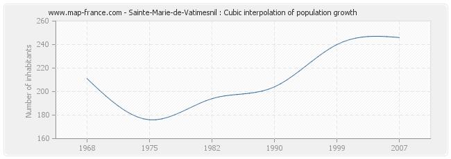 Sainte-Marie-de-Vatimesnil : Cubic interpolation of population growth