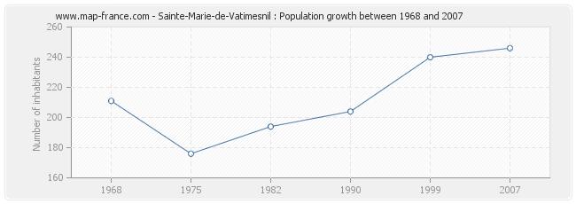 Population Sainte-Marie-de-Vatimesnil