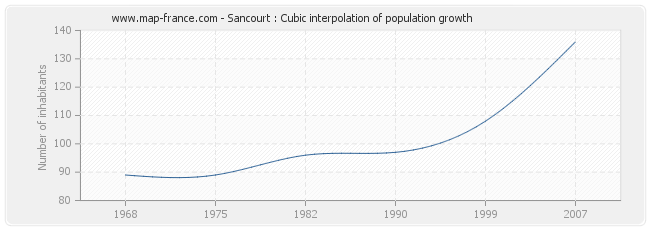 Sancourt : Cubic interpolation of population growth