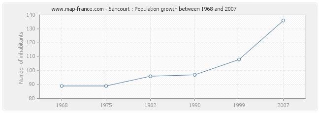 Population Sancourt