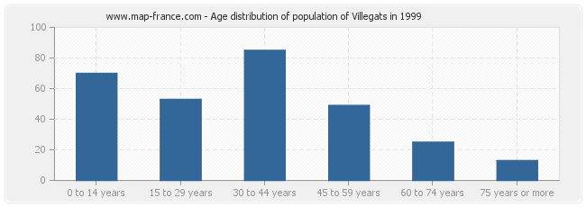 Age distribution of population of Villegats in 1999