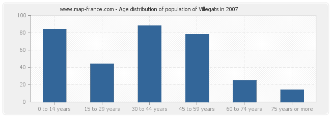 Age distribution of population of Villegats in 2007