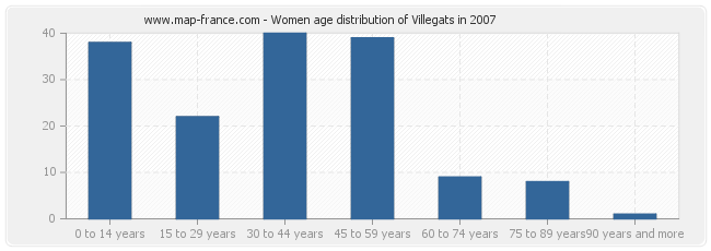 Women age distribution of Villegats in 2007