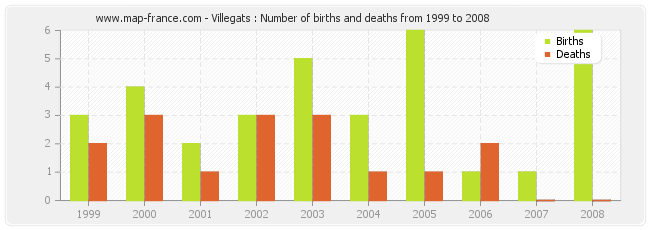 Villegats : Number of births and deaths from 1999 to 2008