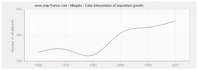 Villegats : Cubic interpolation of population growth