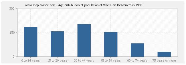 Age distribution of population of Villiers-en-Désœuvre in 1999