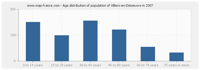 Age distribution of population of Villiers-en-Désœuvre in 2007