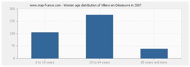 Women age distribution of Villiers-en-Désœuvre in 2007
