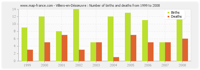 Villiers-en-Désœuvre : Number of births and deaths from 1999 to 2008