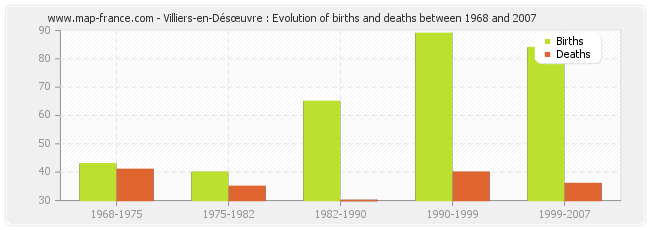 Villiers-en-Désœuvre : Evolution of births and deaths between 1968 and 2007