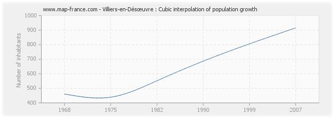 Villiers-en-Désœuvre : Cubic interpolation of population growth