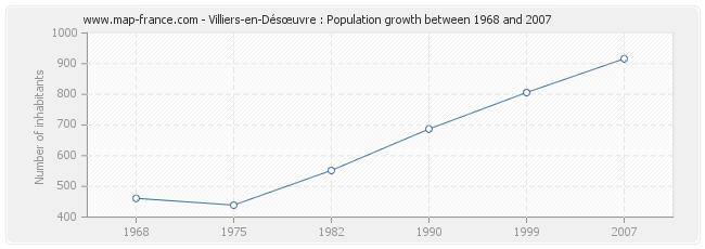 Population Villiers-en-Désœuvre