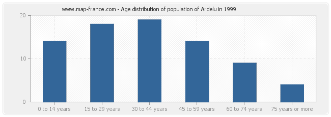Age distribution of population of Ardelu in 1999