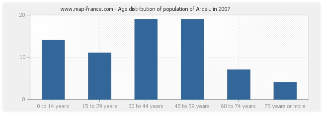 Age distribution of population of Ardelu in 2007