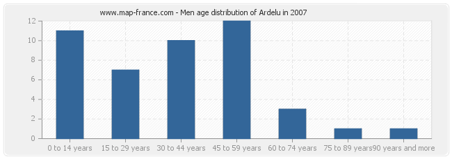 Men age distribution of Ardelu in 2007