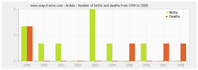Ardelu : Number of births and deaths from 1999 to 2008