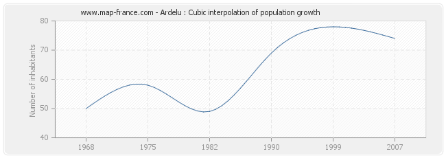 Ardelu : Cubic interpolation of population growth