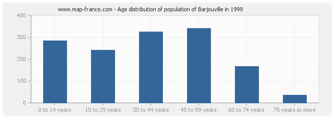 Age distribution of population of Barjouville in 1999