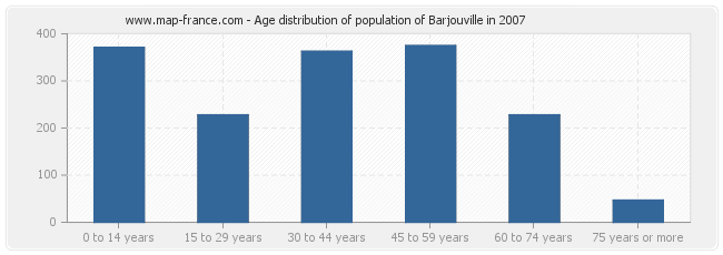 Age distribution of population of Barjouville in 2007