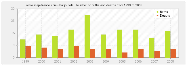 Barjouville : Number of births and deaths from 1999 to 2008