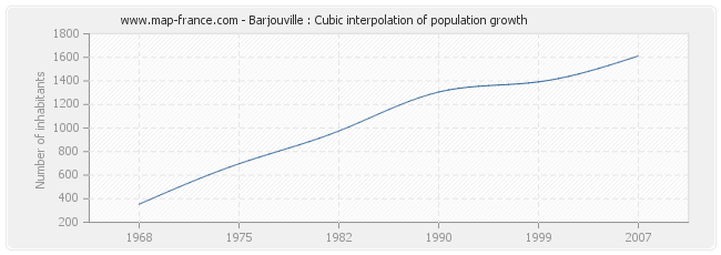 Barjouville : Cubic interpolation of population growth