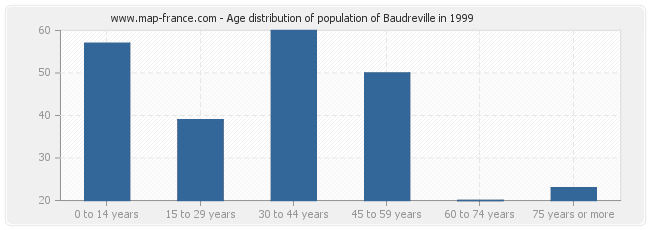 Age distribution of population of Baudreville in 1999