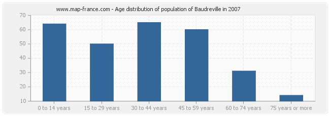 Age distribution of population of Baudreville in 2007