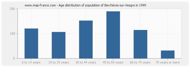 Age distribution of population of Berchères-sur-Vesgre in 1999