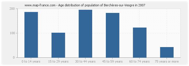 Age distribution of population of Berchères-sur-Vesgre in 2007