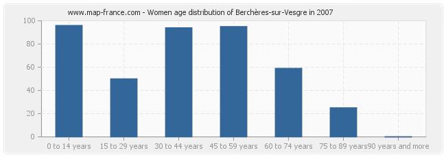 Women age distribution of Berchères-sur-Vesgre in 2007