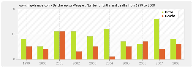 Berchères-sur-Vesgre : Number of births and deaths from 1999 to 2008