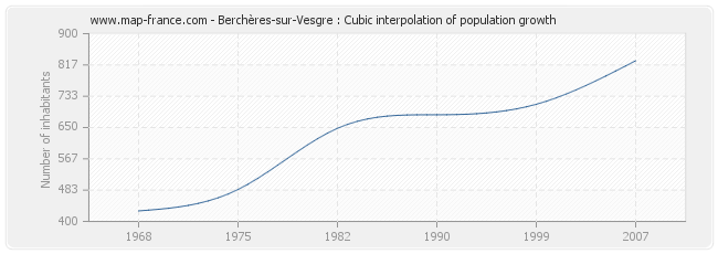 Berchères-sur-Vesgre : Cubic interpolation of population growth