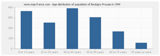 Age distribution of population of Boutigny-Prouais in 1999