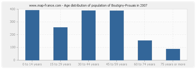 Age distribution of population of Boutigny-Prouais in 2007