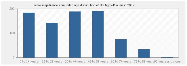 Men age distribution of Boutigny-Prouais in 2007