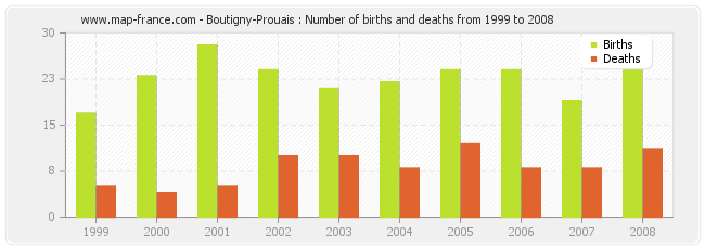 Boutigny-Prouais : Number of births and deaths from 1999 to 2008