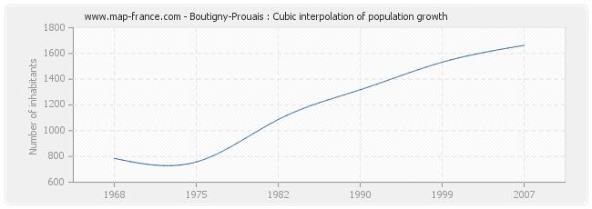 Boutigny-Prouais : Cubic interpolation of population growth
