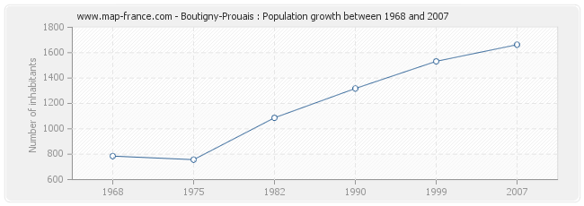 Population Boutigny-Prouais