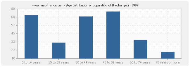 Age distribution of population of Bréchamps in 1999